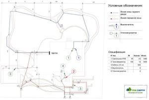 разбивочный четеж план электрофикации участка